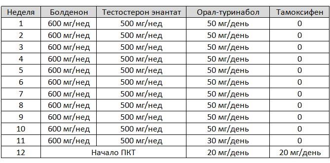 Энантат винстрол курс олигопептиды № 8