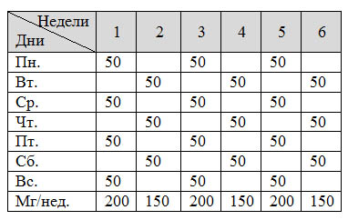 Схема приема станозолола «1+1»