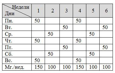 Схема приема станозолола «1+2»