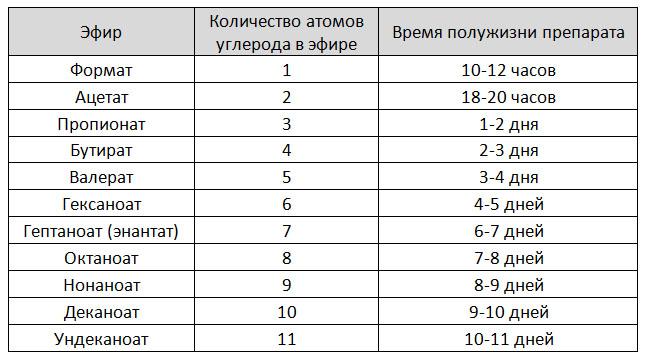 Таблица периода полужизни