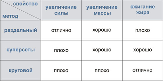 Таблица сравнения методов